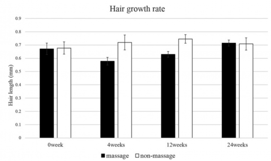 massage cuir chevelu cheveux crépus